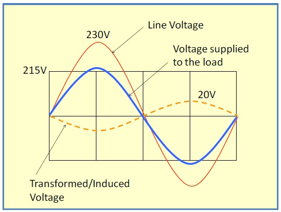 voltage_control_and_optimization