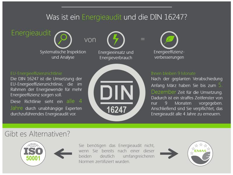 Infografik_Energieaudit_DIN_16247