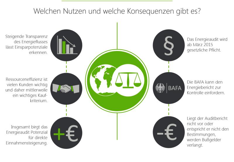 Infografik_Energieaudit_web_Nutzen_Konsequenzen
