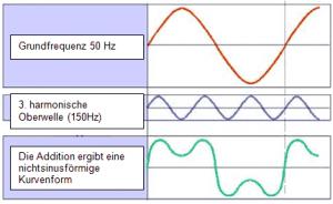 Abb.1: Addition der Grundwelle mit der 3. Harmonischen Oberwelle
