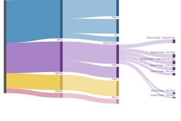 Wie hoch ist der ROI beim Energiemonitoring?